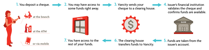 Cheque process diagram
